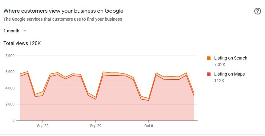 google-chart-on-visits-to-website